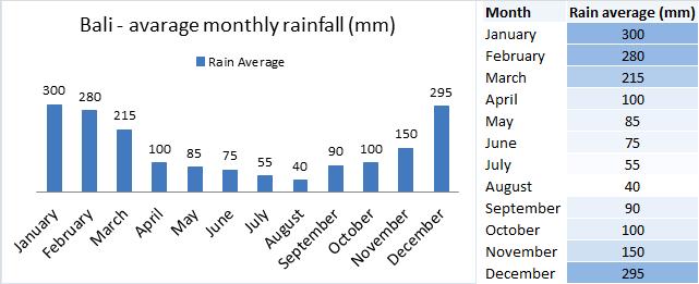 bali_monthly_rainfall_chart