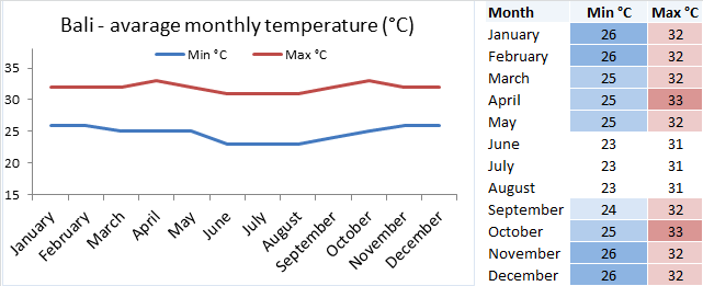 bali_monthly_temperature_chart