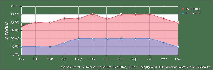 average-temperature-aruba-aruba.png