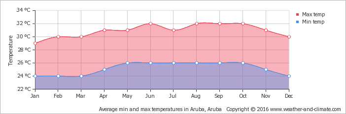 average-temperature-aruba-aruba.png