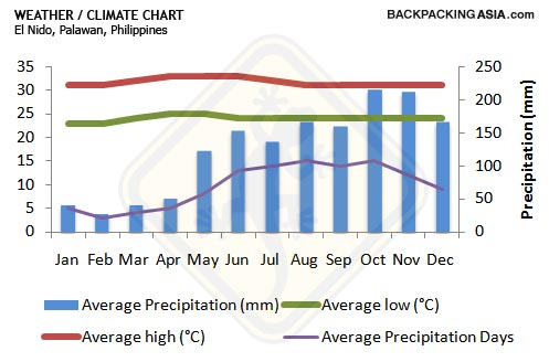 palawan-weather-climate-chart.jpg